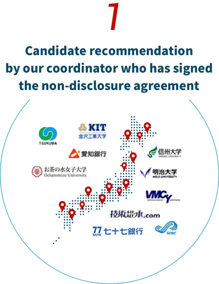 1. Candidate recommendation by our coordinator who has signed the non-disclosure agreement