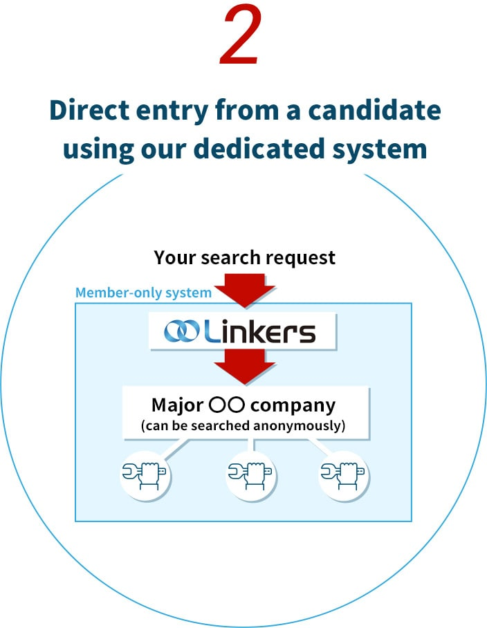 2. Direct entry from a candidate using our dedicated system