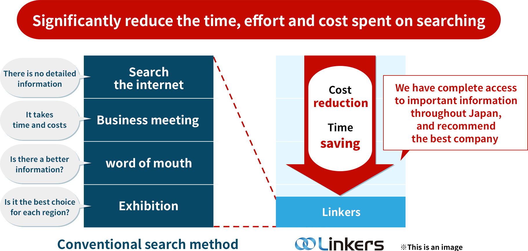 Significantly reduce the time, effort and cost spent on searching